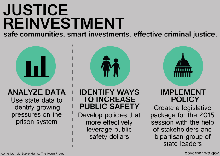 Justice reinvestment graphic