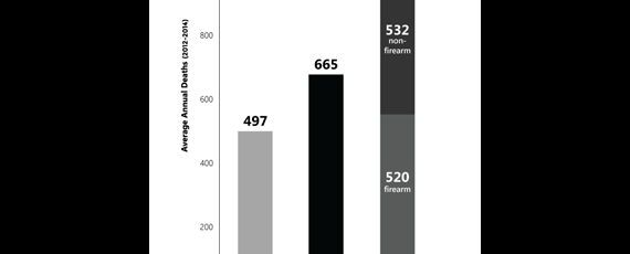 fatalities statewide