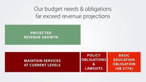 Budget needs vs revenue